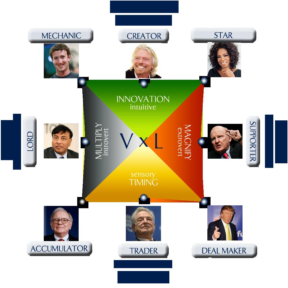 Wealth Dynamics Profile